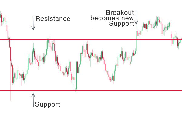 Support-and-Resistance-graphic-600x380