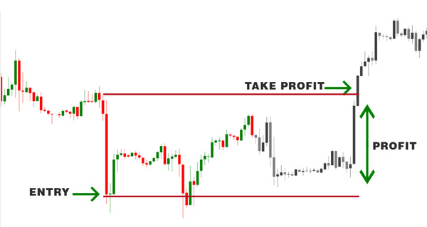 TakeProfit graphic-600x380