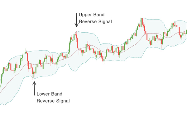bollinger band graphic-600x380