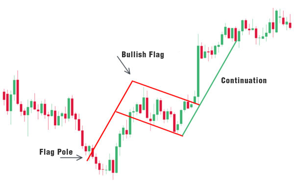 bullish flag graphic-600x380